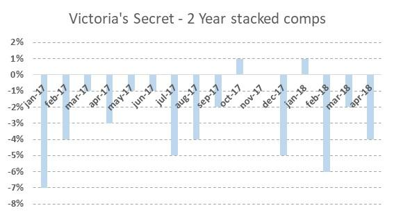 4b73256ee46 Figure 2 displays the two-year stacked comparable sales for Victoria s  Secret. The comparable sales in April are -4% on a two-year basis.