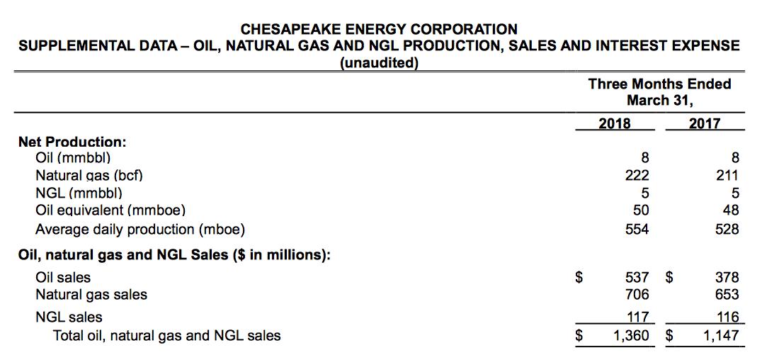 Chesapeake Energy Still Ugly Chesapeake Energy Corporation Nyse