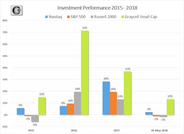 GraycellAdvisors.com ~ Stock Market Performance 2015 - 2018