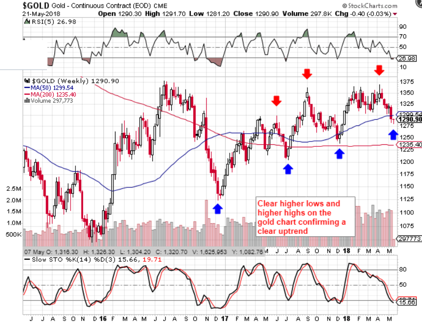 Silver Now Ready To Pare The Gold Ratio Seeking Alpha