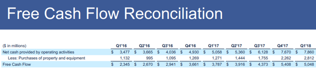 Facebook: Currently Undervalued