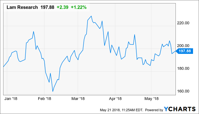 Lam Research Valuation Model Shows 13% Upside: BUY