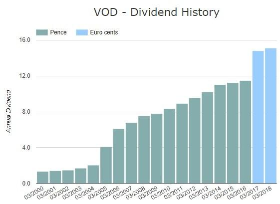 vodafone dividend payment date