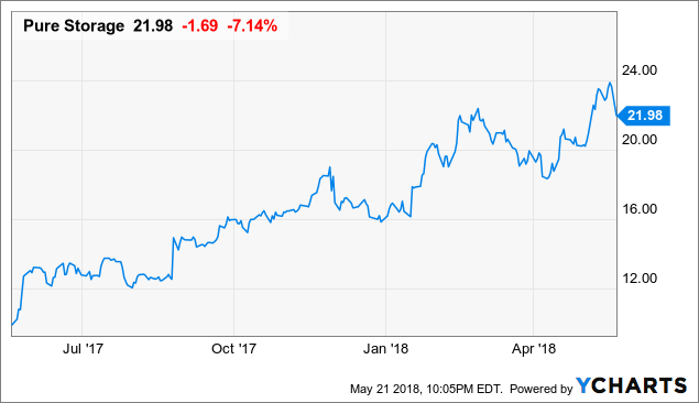 Pure Storage: We've Been Here Before