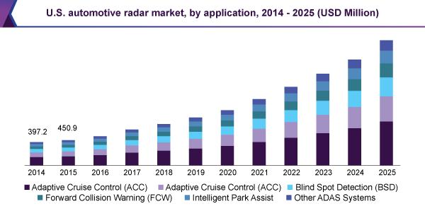 U.S. automotive radar market
