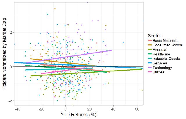 Holders by YTD Return