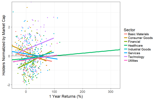 Holders by Yearly Return