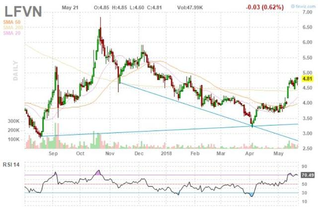 LFVN Stock Chart