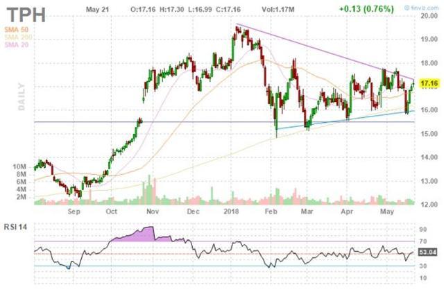 TPH Stock Chart