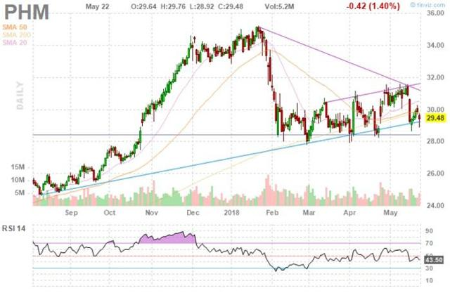 Pulte Group Stock Chart