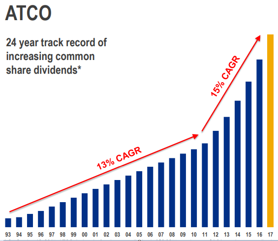 Atco Dividend Growth