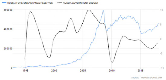 Russian Budget Situation Chart