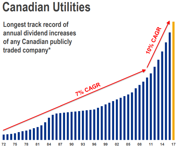 Canadian Utilities Dividend Growth