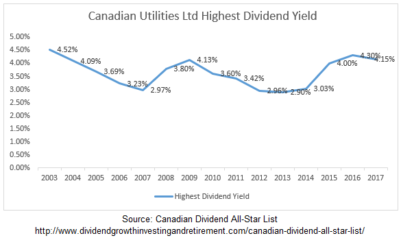 Canadian Utilities Highest Dividend Yield Chart