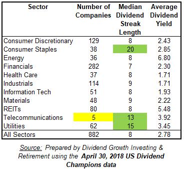 Median Dividend Streak Length by Sector