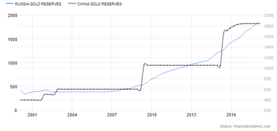 Russian and Chinese Gold Reserves Chart