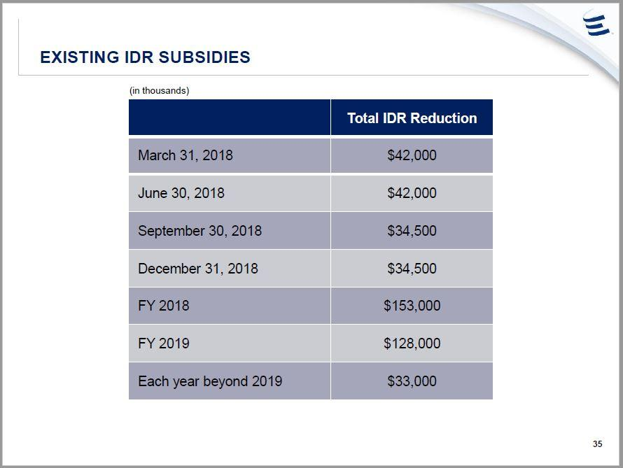 In 2018, GP Energy Transfer Equity IDR relinquishments begin rolling off  the table. Relinquishments are about a quarter of what they were a year ago.