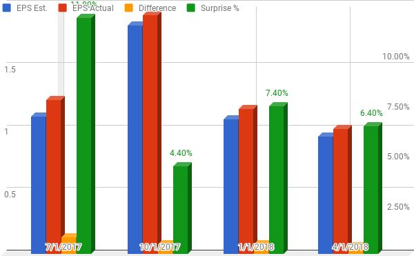 By The Numbers Should You Buy Valero Energy Valero Energy Extraordinary Vlo Stock Quote