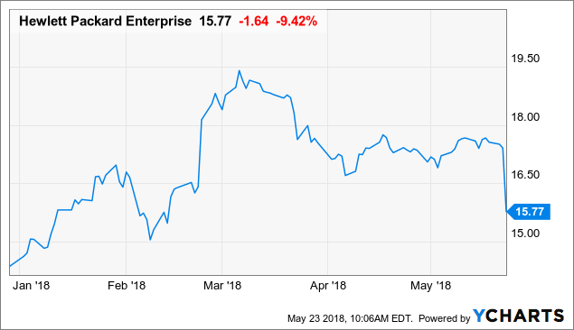 Hewlett Packard Enterprise Cheap Enough To Buy Hewlett Packard