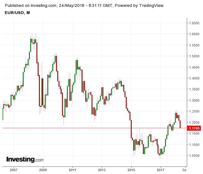 I'm Still Optimistic On The Euro