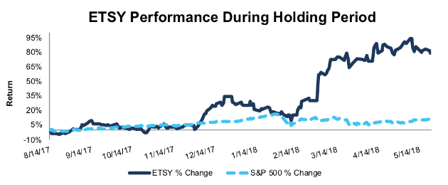 Position Close Update: Etsy Inc.