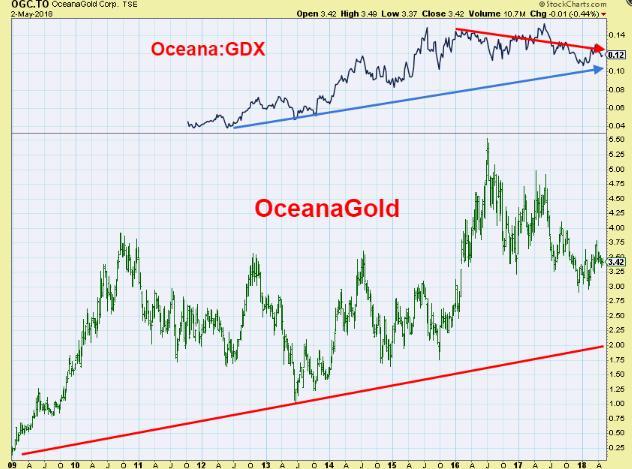 OceanaGold: Short-Term Risks Or Long-Term Benefits - A Classic Dilemma