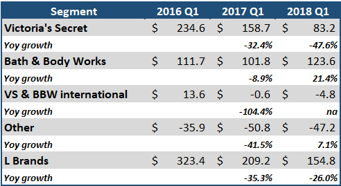 L Brands - Bath & Body Works Rescues Q1 Results And Full
