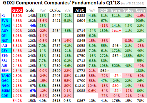 Gold Juniors' Q1'18 Fundamentals