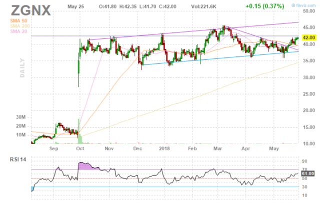 Reader Inquiry: Is There Further Upside In Zogenix?