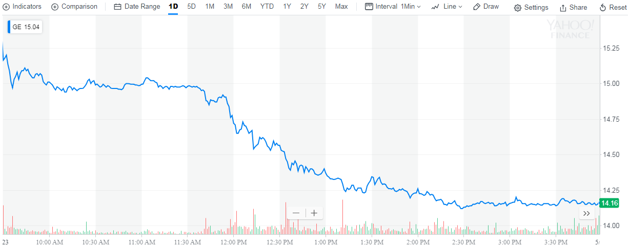 Stock Quote Ge | Ge Deflocks From The S P 500 General Electric Nyse Ge Seeking