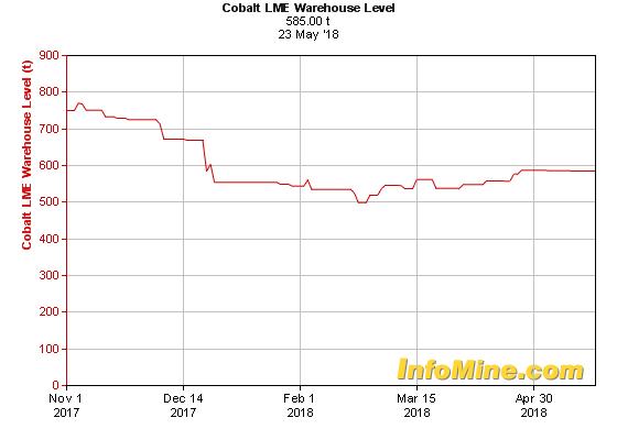 6 Month Cobalt LME Warehouse Levels - Cobalt Levels Chart