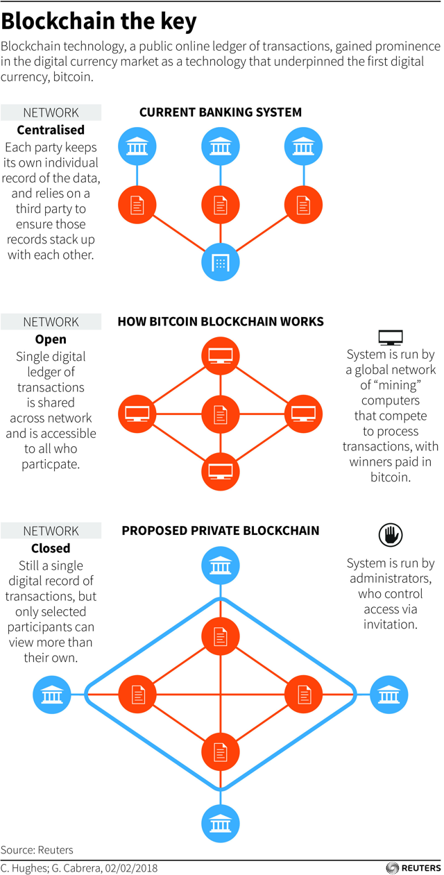 Blockchain Is The Next Big Thing