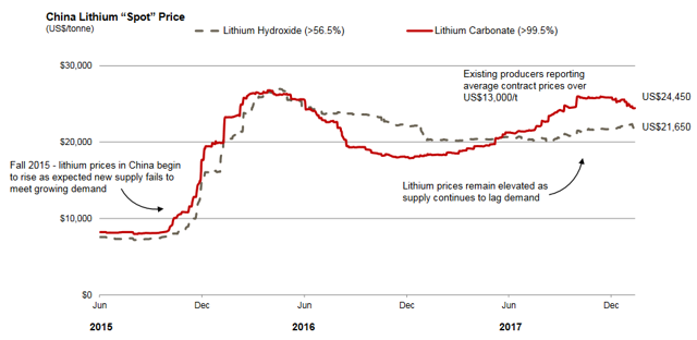 Lithium Miners News For The Month Of May 2018 Seeking Alpha