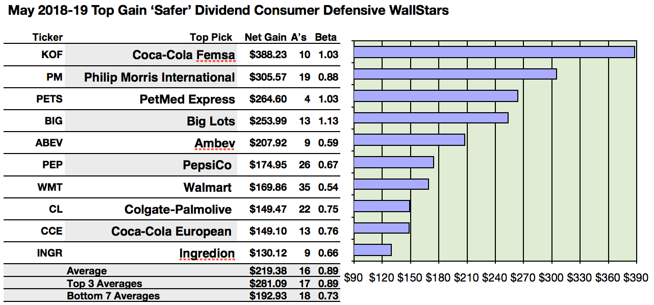 20 Safer Dividend Consumer Defensive Wallstar Stocks To Buy And