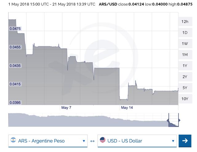 Peso / USD tipo de cambio