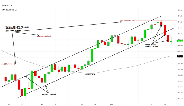 USD/JPY Overview