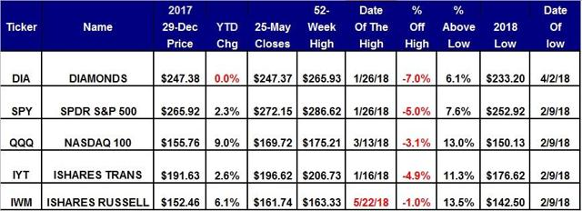 Scorecard For The Five Major Equity Averages