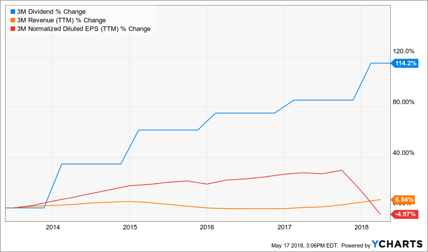 My Favorite Dividend Growth Stocks