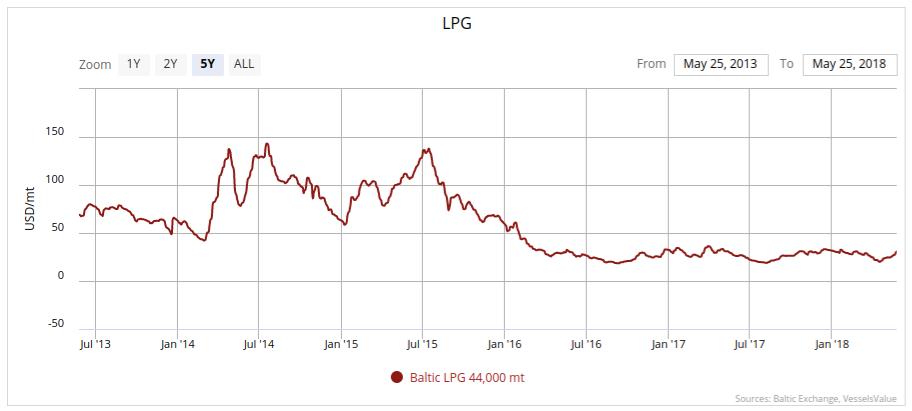 LPG Shipping Market Update | Seeking Alpha
