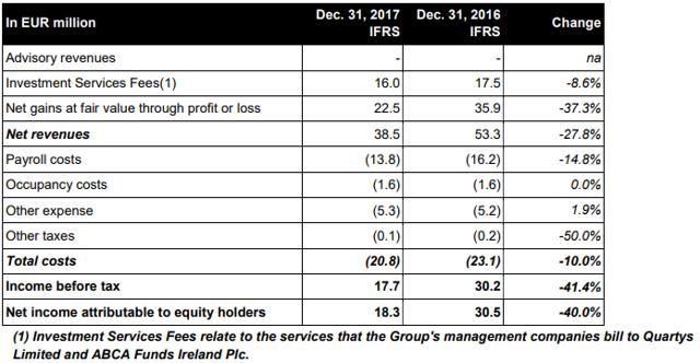ABC Arbitrage P&L 2017