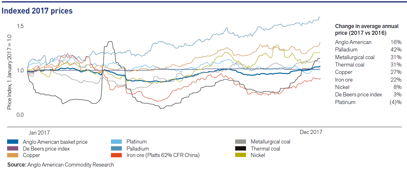 However Iron Ore Prices Doubled Through 2016 Closing The Year At 80 Per Ton