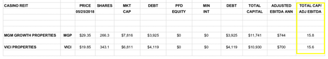 Total Capitalization to Adjusted EBITDA