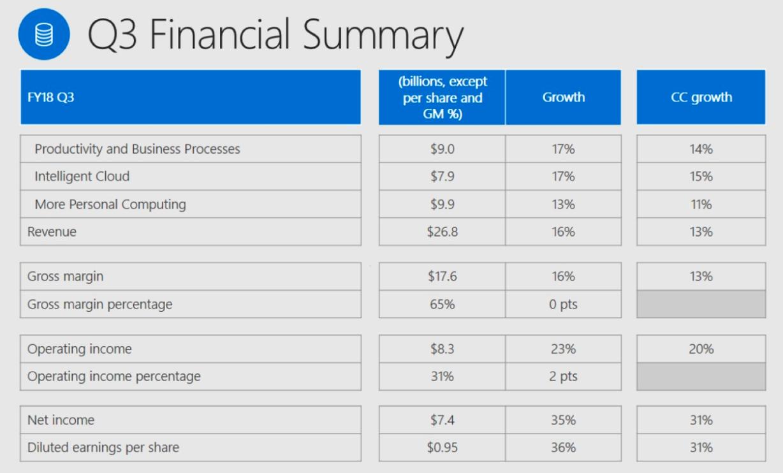 Is It Too Late To Buy Microsoft Microsoft Corporation Nasdaq