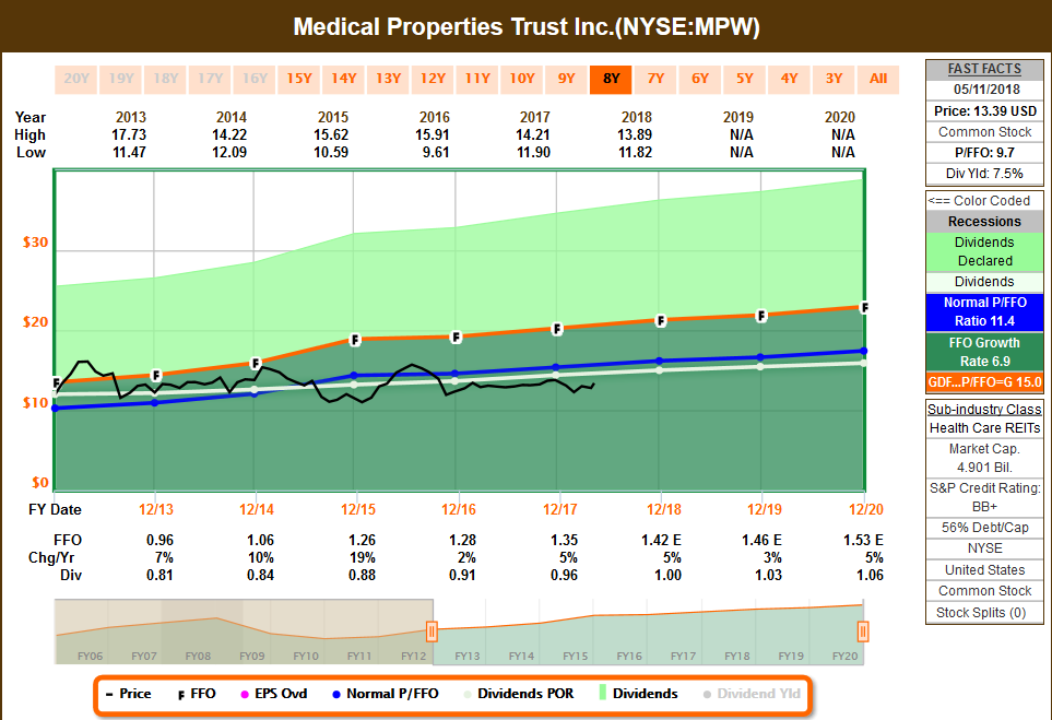 Healthcare Reit Medical Properties Trust With 75 Dividend Yield