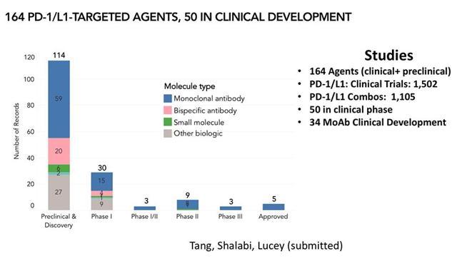 PrudentBiotech.com ~ PD1/L1 IO Agents ~ CRI