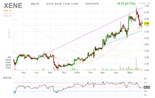 Reader Inquiry: Can The Run Up Continue For Xenon Pharmaceuticals?