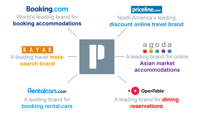 Booking Holdings Great Business Despite Increasing Competition - What is open table reservation