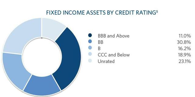 RA credit profile