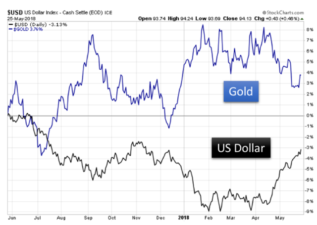 This Does Not Necessarily Mean The Dollar Will Always Be A Good Predictor Of Gold Value Or