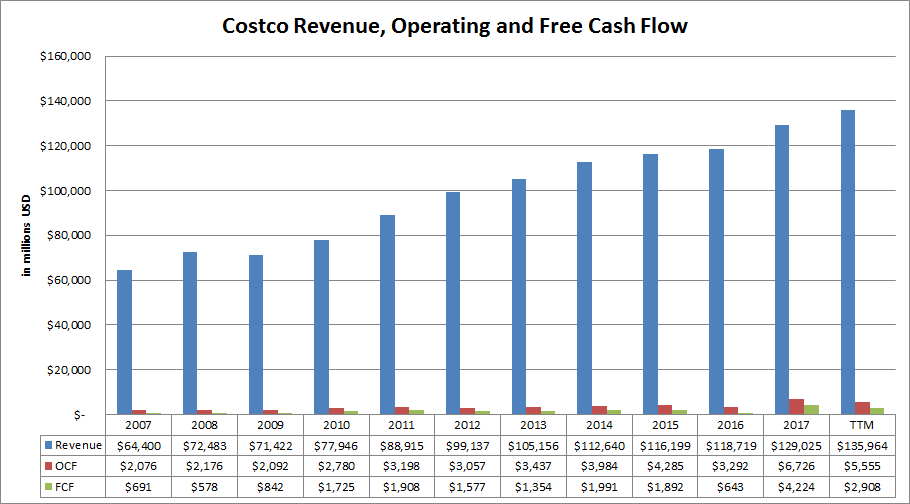 costco revenue operating and free cash flow